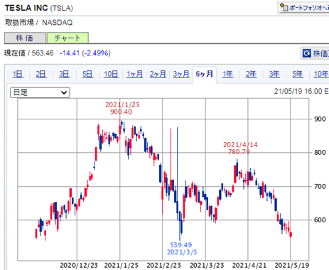 TESLA INC<TSLA> 日足(SBI証券提供)