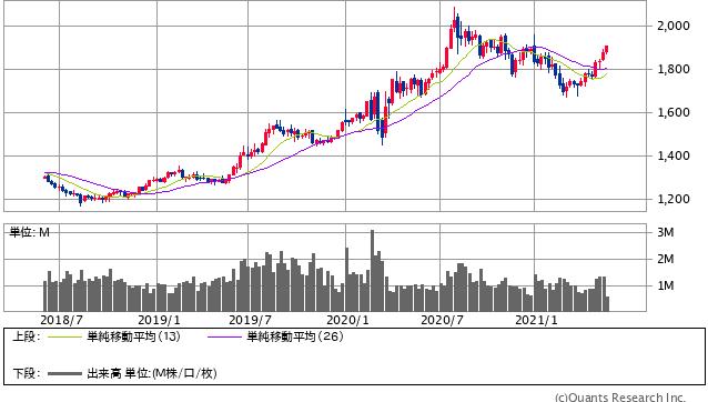Gold先物<COMEX> 週足(SBI証券提供)