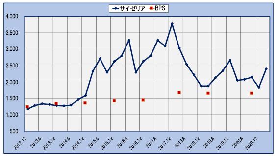サイゼリアの3か月ごとの株価とBPSの推移 2012年12月~2021年5月15日(直近:5月15日の株価:2,345円)