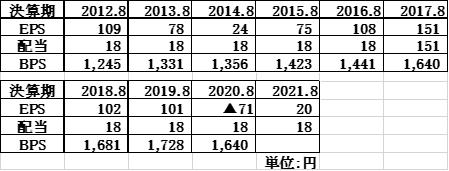 サイゼリアの業績、配当状況 2012年8月期~2021年8月期(予想)