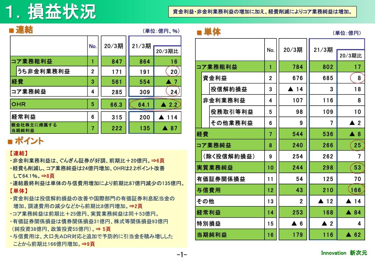 群馬銀行、単体の与信費用増加を主因に最終利益は前期比で減少も、今期は計画どおり240億円を見込む
