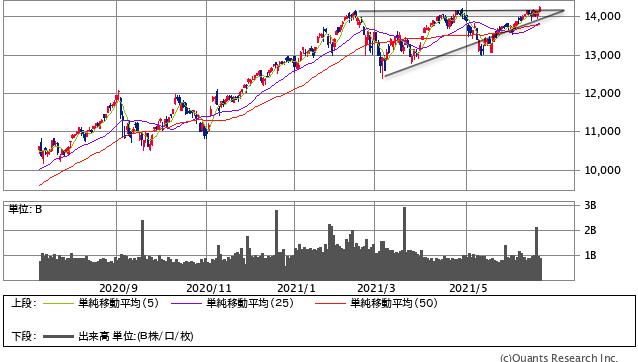 NASDAQ(SBI証券提供)
