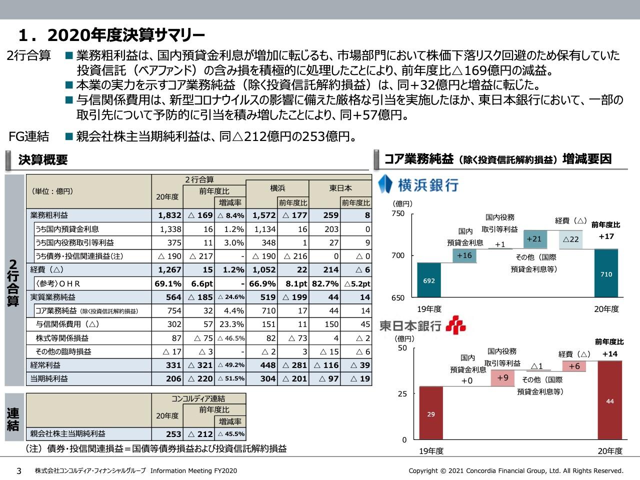 コンコルディアFG、業務粗利益は前年度比169億円減 ベアファンドの含み損を積極的に処理したことが要因