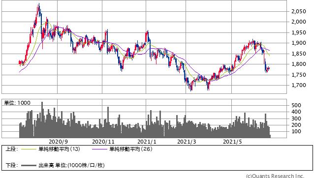 Gold先物<COMEX> 日足(SBI証券提供)