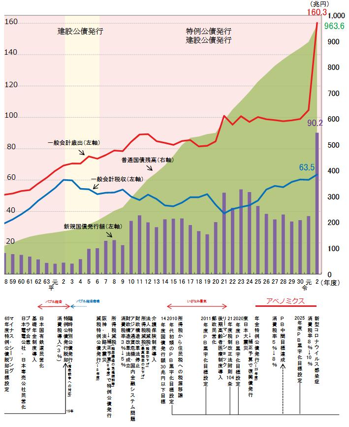歳出、税収、国債発行量、国債残高と主な経済イベント(出典:財務省ホームページ)
