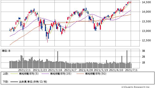 NASDAQ日足(SBI証券提供)