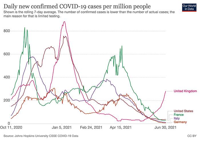 図1:人口100万人当たりの新規感染者数(出典:Our World in Data)