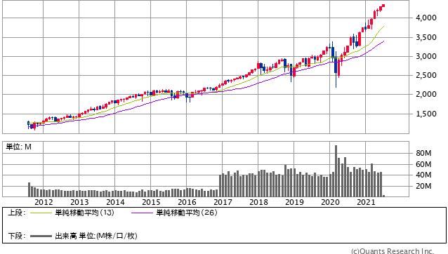 S&P500 月足(SBI証券提供)