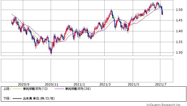 ロシアルーブル/円 日足(SBI証券提供)