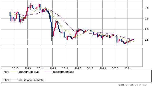 ロシアルーブル/円 月足(SBI証券提供)