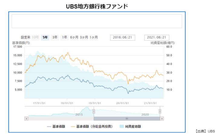 出典:UBS