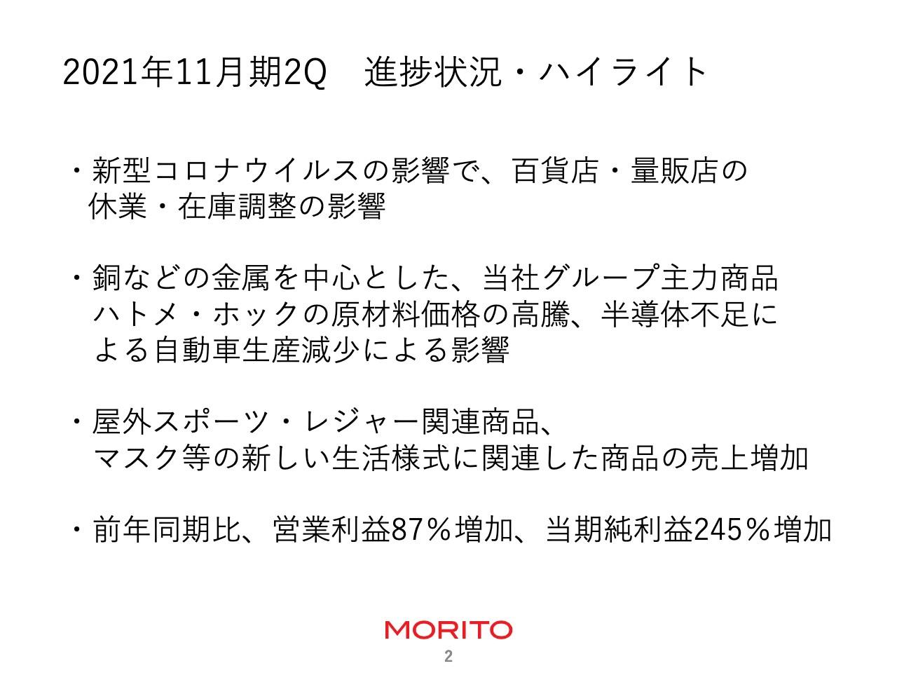 モリト、2Qの営業利益は前年比+87%、当期純利益は+245% 新しい生活様式に関連した商品の売上が伸長