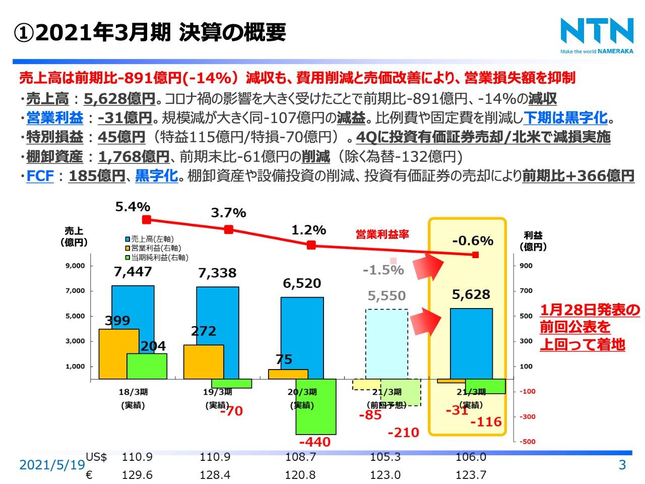 NTN、通期はコロナ影響を受け減収減益も比例費や人件費等の固定費削減を進め、下期は黒字化