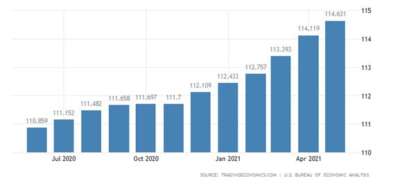 参照:TRADINGECONOMICS.COM  U.S.BUREAU OF ECONOMIC ANALYSIS