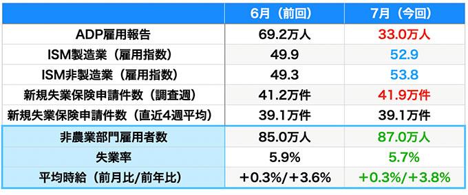 雇用指標の結果(青は改善・赤は悪化、数値はいずれも速報値)