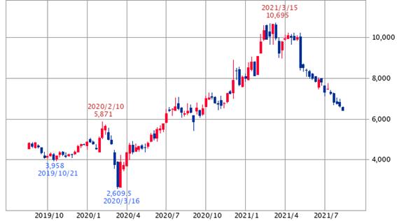 ソフトバンクG 2年(SBI証券提供)