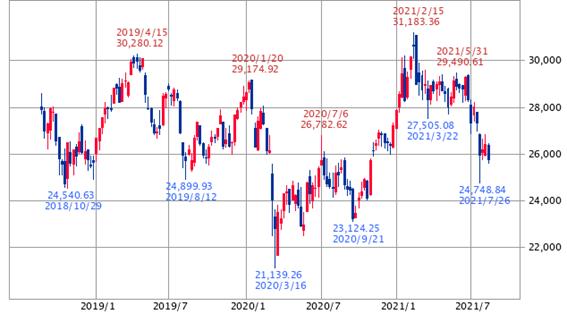 香港ハンセン指数 3年(SBI証券提供)