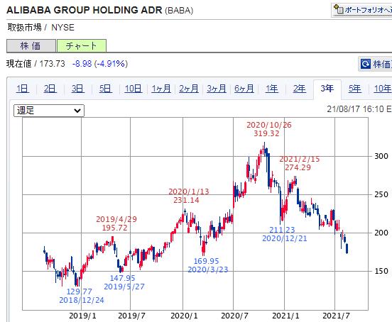 アリババ 3年(SBI証券提供)