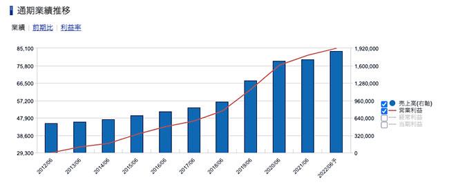 パン・パシフィック・インターナショナルホールディングス<7532> 業績推移(SBI証券提供)