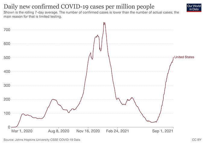 人口100万人当たりのコロナ新規感染者数の日次推移(7日移動平均)