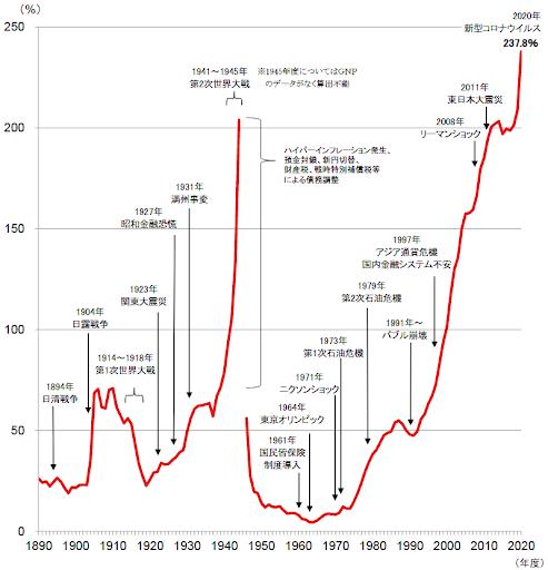 債務残高は空前の規模(出所:財務省)