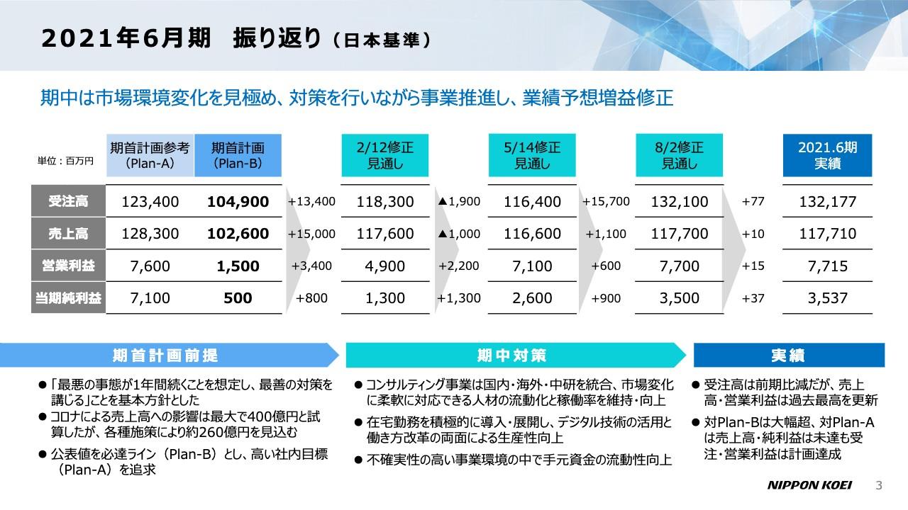 日本工営、売上収益・営業利益は過去最高益を達成 コンサルタント国内・海外、都市空間が好調