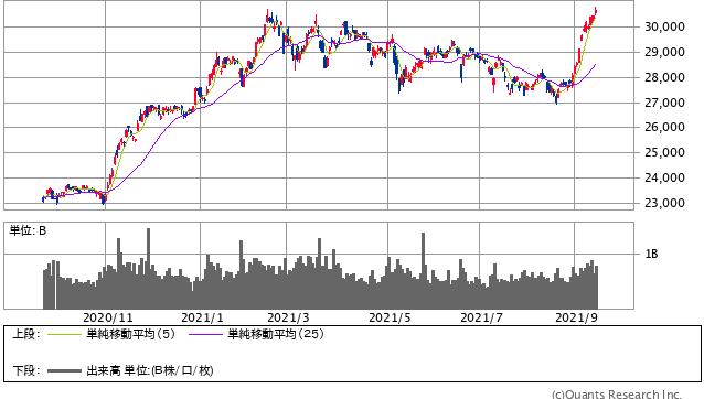 日経平均株価 日足(SBI証券証券)