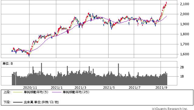TOPIX 日足(SBI証券証券)