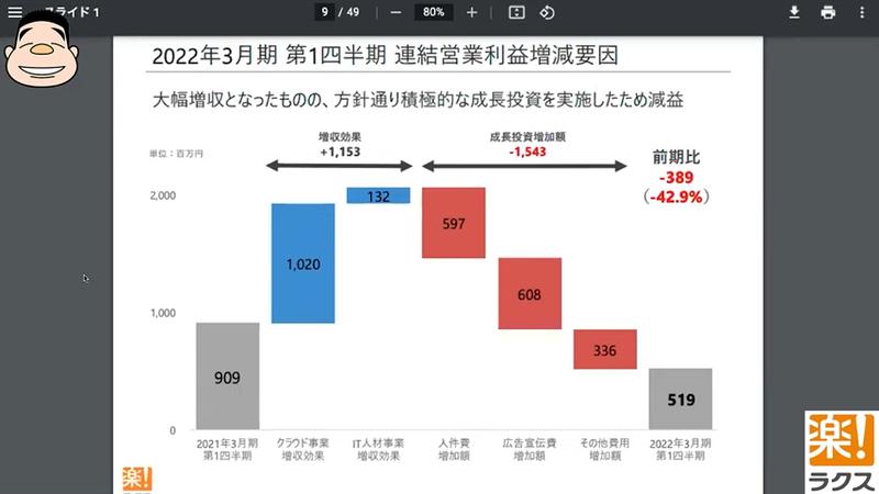 出典:株式会社ラクス決算説明資料
