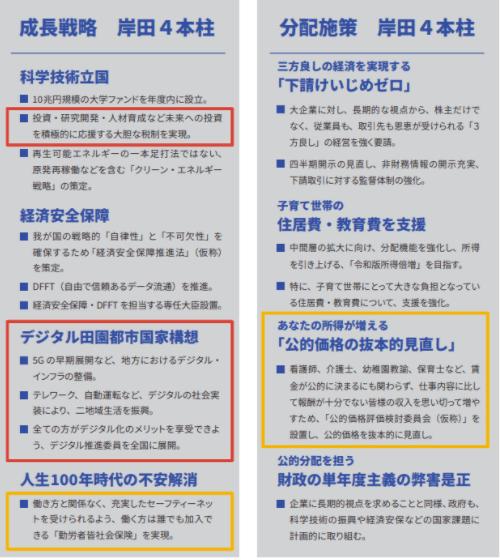 出典:岸田文雄 総裁選特設サイト