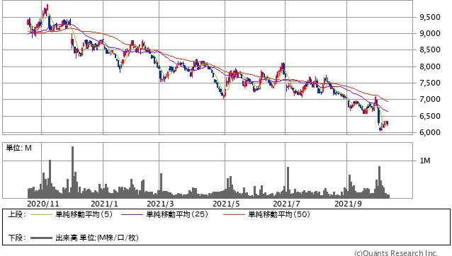 ワークマン<7564> 日足(SBI証券提供)