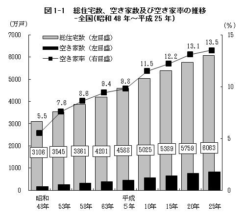 出典:総務省統計局ホームページ