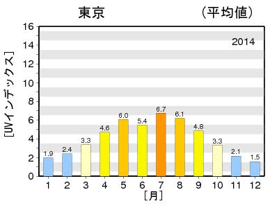 紫外線量2014東京