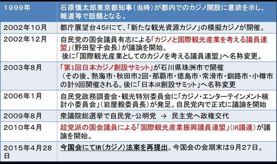 (情報:カジノIRジャパン/古賀 よしこ 表作成:古賀よしこ)