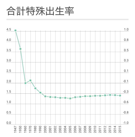 日本の出生率、10年前より徐々に...