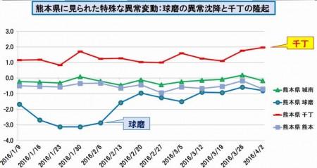 熊本県に見られた特殊な以上変動 グラフ