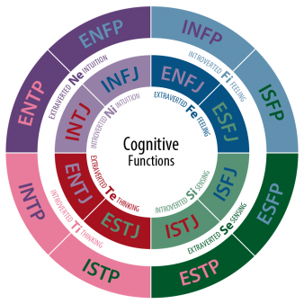 CognitiveFunctions