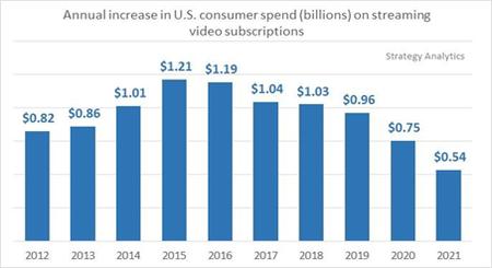 動画配信サービスの年間増加