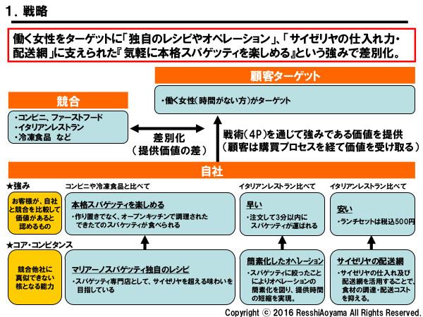 図表1「マリアーノ戦略」