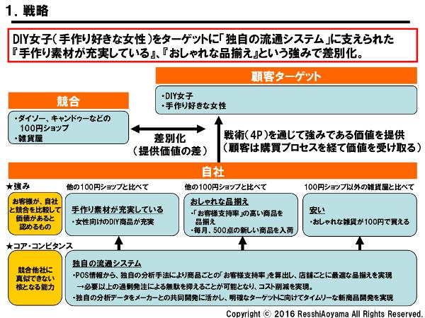 図表1「セリア戦略」