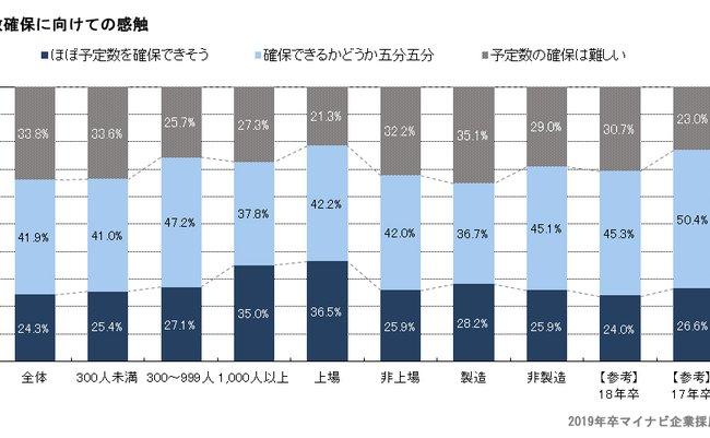 学生の内定率76.3%も、3社に1社が「採用予定数の確保は難しい」