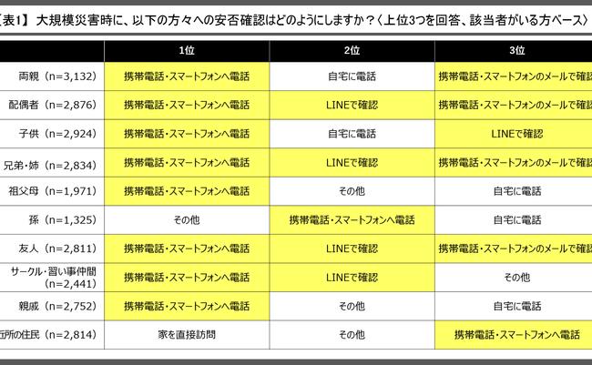 20180829_【ご参考】防災・安否確認に関するアンケート報道用資料_表1