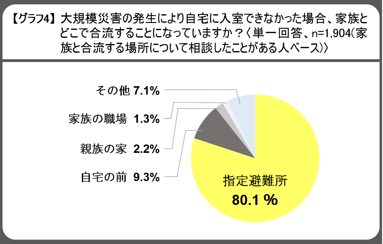 20180829_【ご参考】防災・安否確認に関するアンケート報道用資料_グラフ4