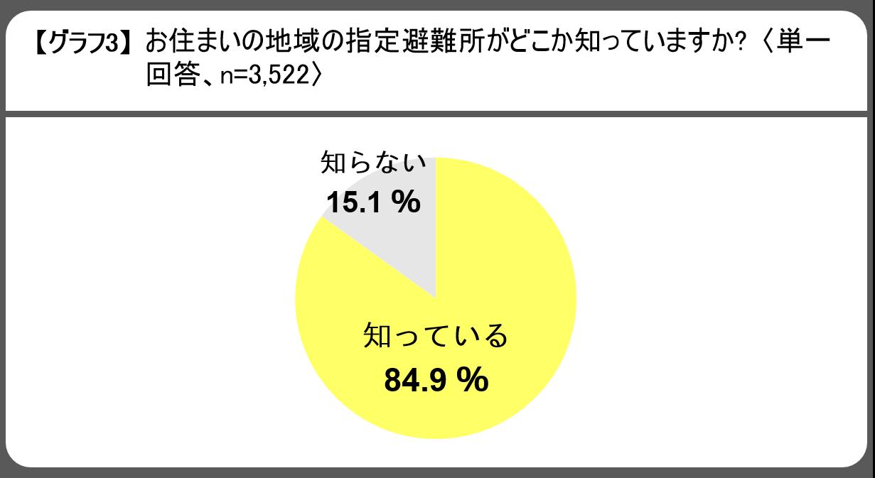 20180829_【ご参考】防災・安否確認に関するアンケート報道用資料_グラフ3