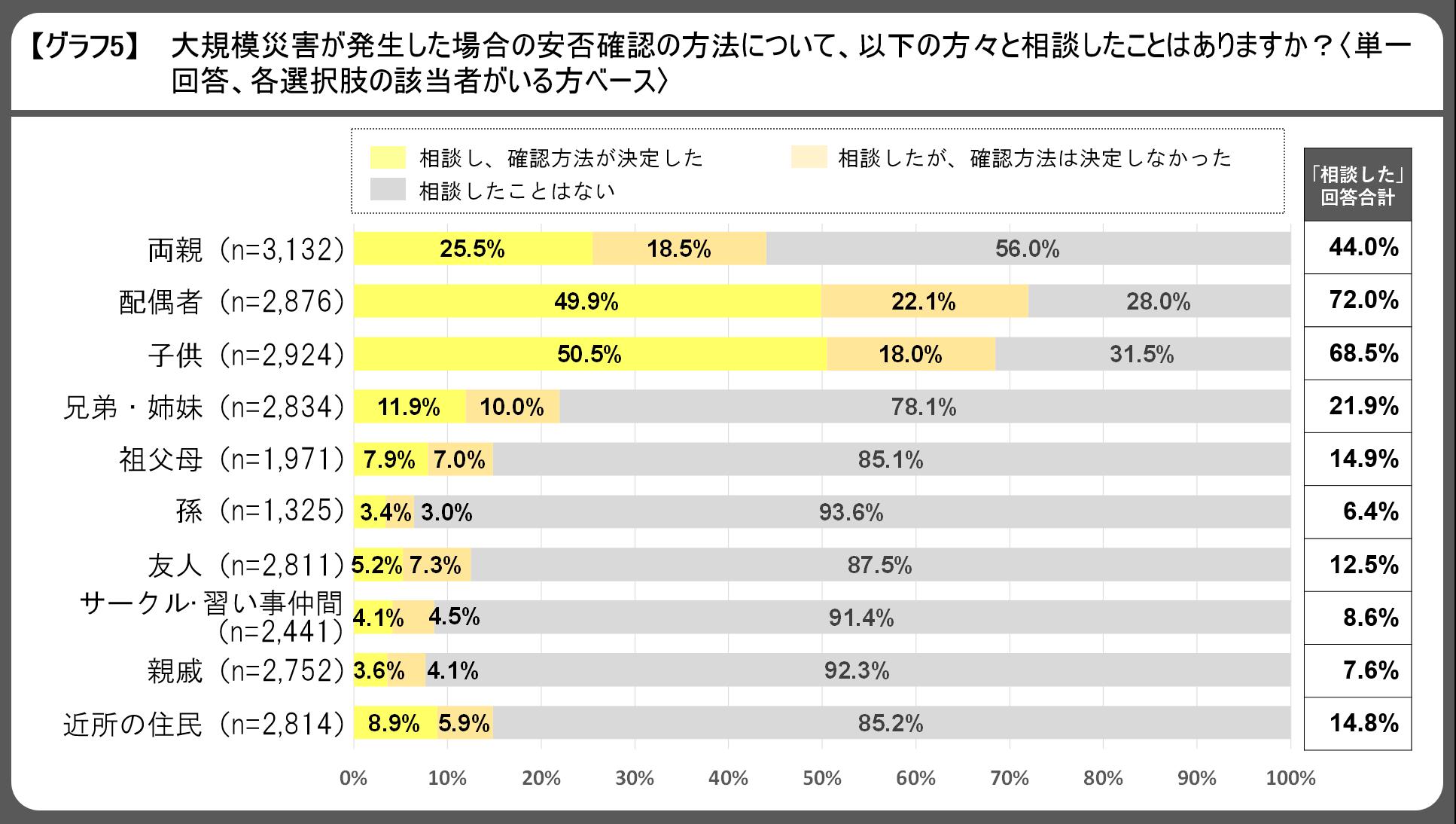 20180829_【ご参考】防災・安否確認に関するアンケート報道用資料_グラフ5