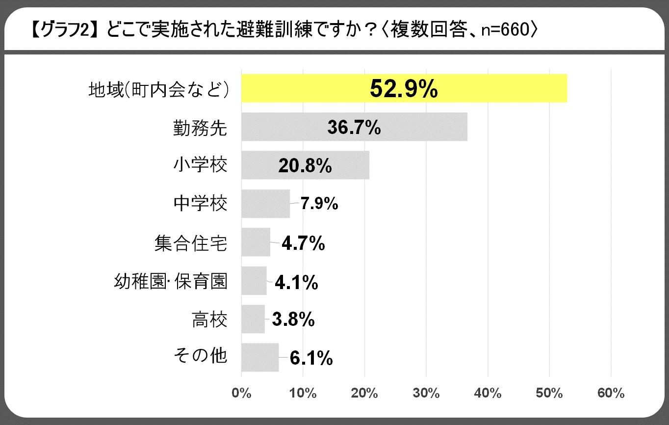 20180829_【ご参考】防災・安否確認に関するアンケート報道用資料_グラフ2