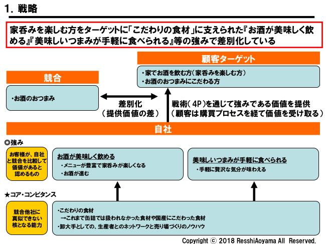 図表1「国分戦略」