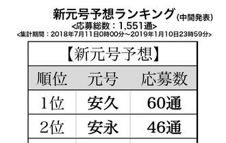 """新元号予想ランキング中間発表!予想1位は""""安久""""、人気の漢字は""""安"""""""