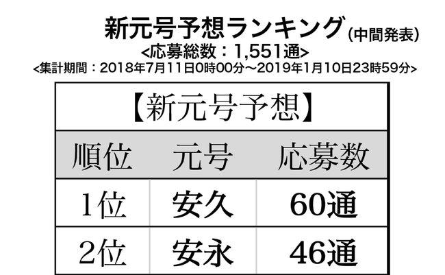 新元号予想ランキング中間発表!...