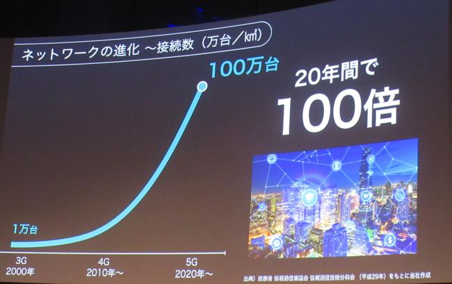ネットワークの進化